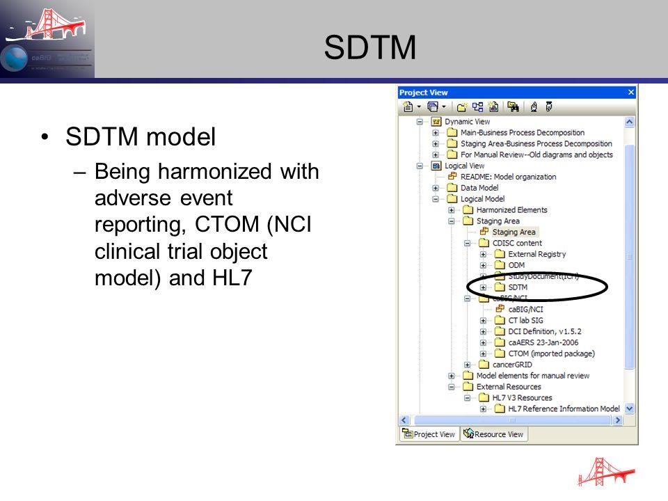 SDTM SDTM model.