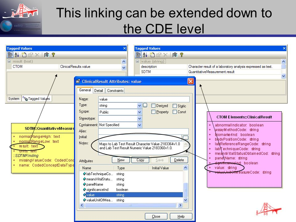 This linking can be extended down to the CDE level