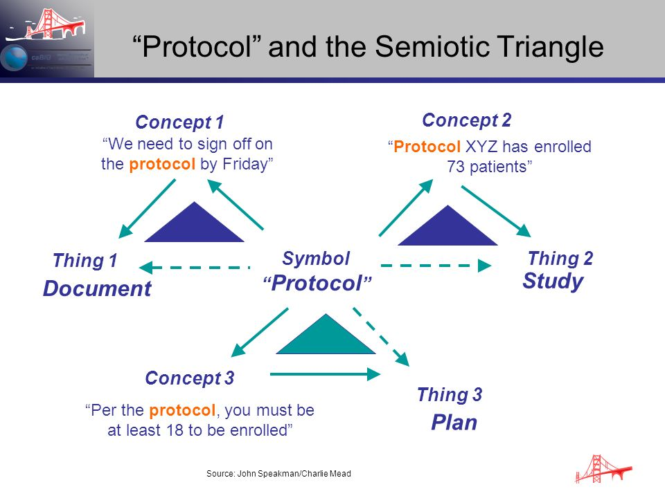 Protocol and the Semiotic Triangle