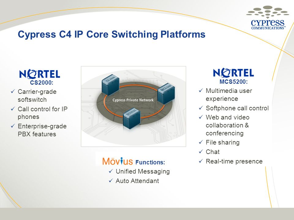 Cypress C4 IP Core Switching Platforms