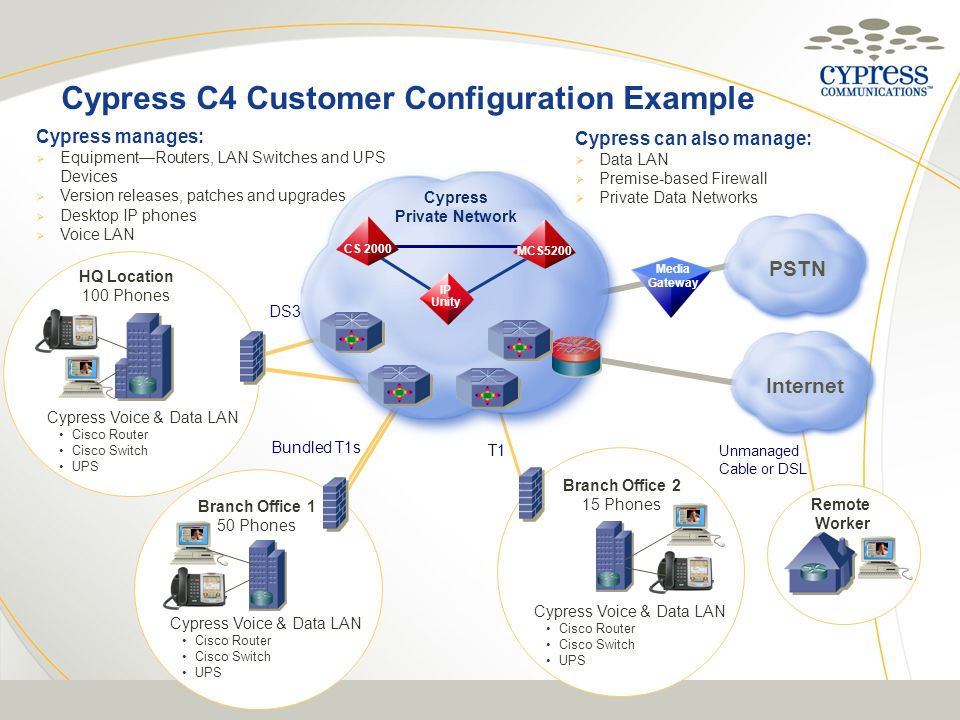 Cypress C4 Customer Configuration Example