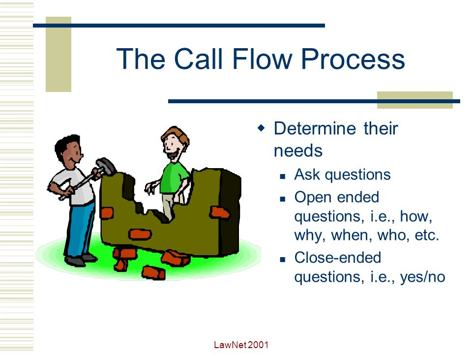 The Call Flow Process Determine their needs Ask questions
