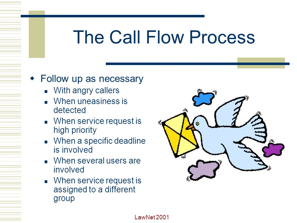 The Call Flow Process Follow up as necessary With angry callers