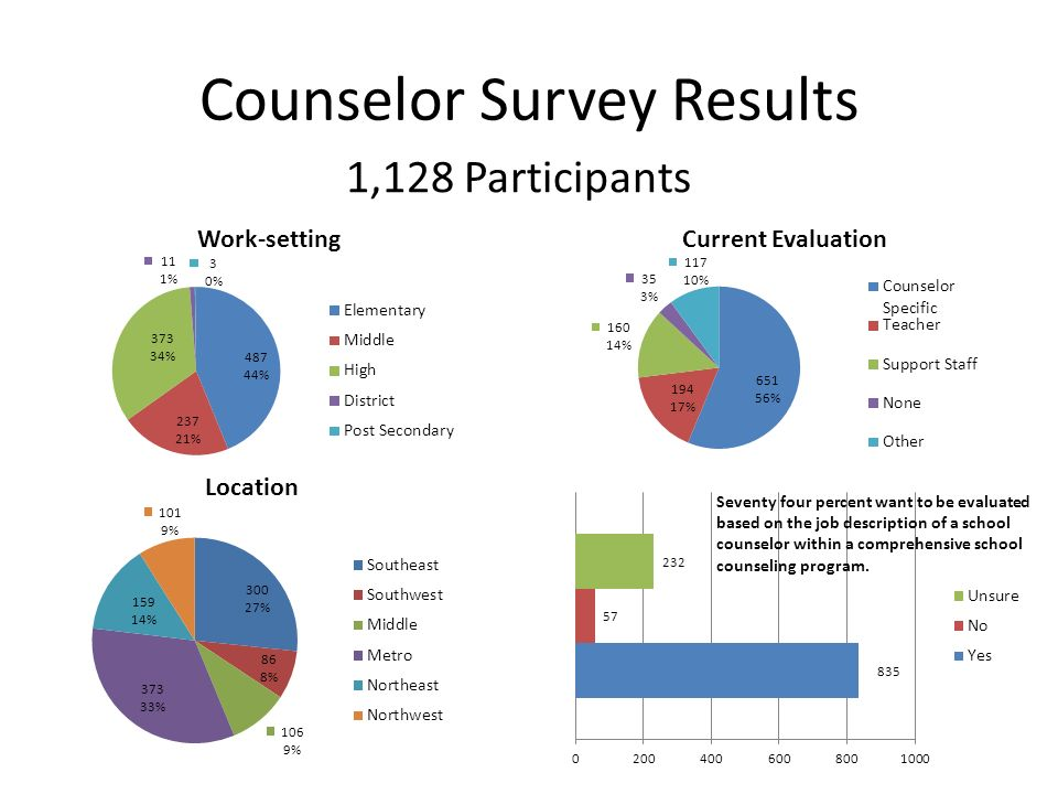 Ckes: A Counselor Performance Evaluation Instrument - Ppt Download