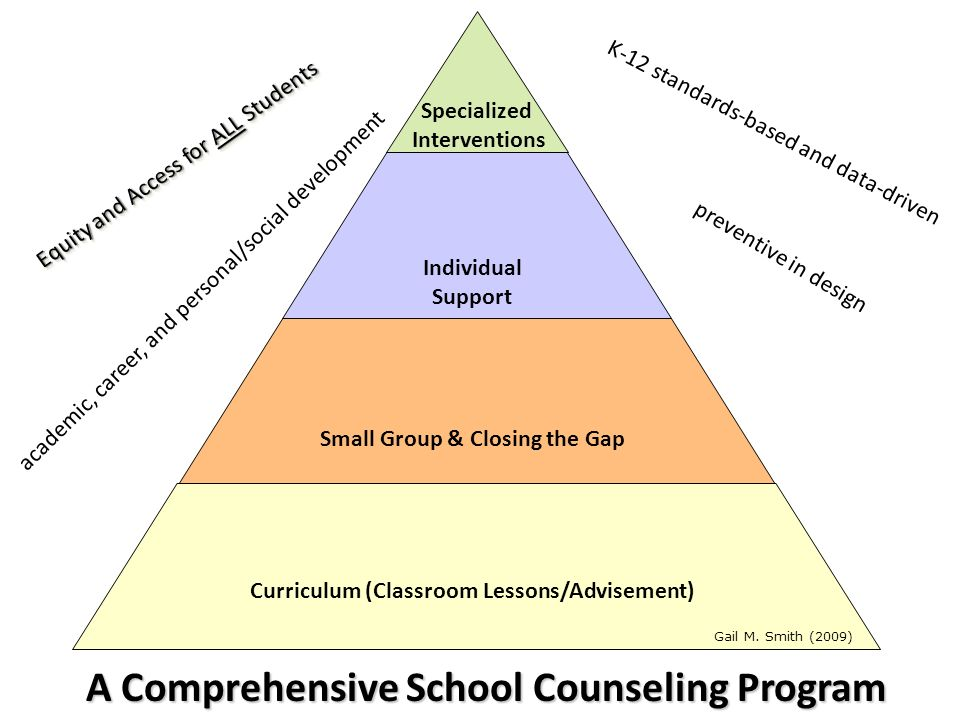 counselor self assessment project description This is a self-assessment tool designed to help you gain a better understanding of  accurate description of the situation  facilitator self-assessment.