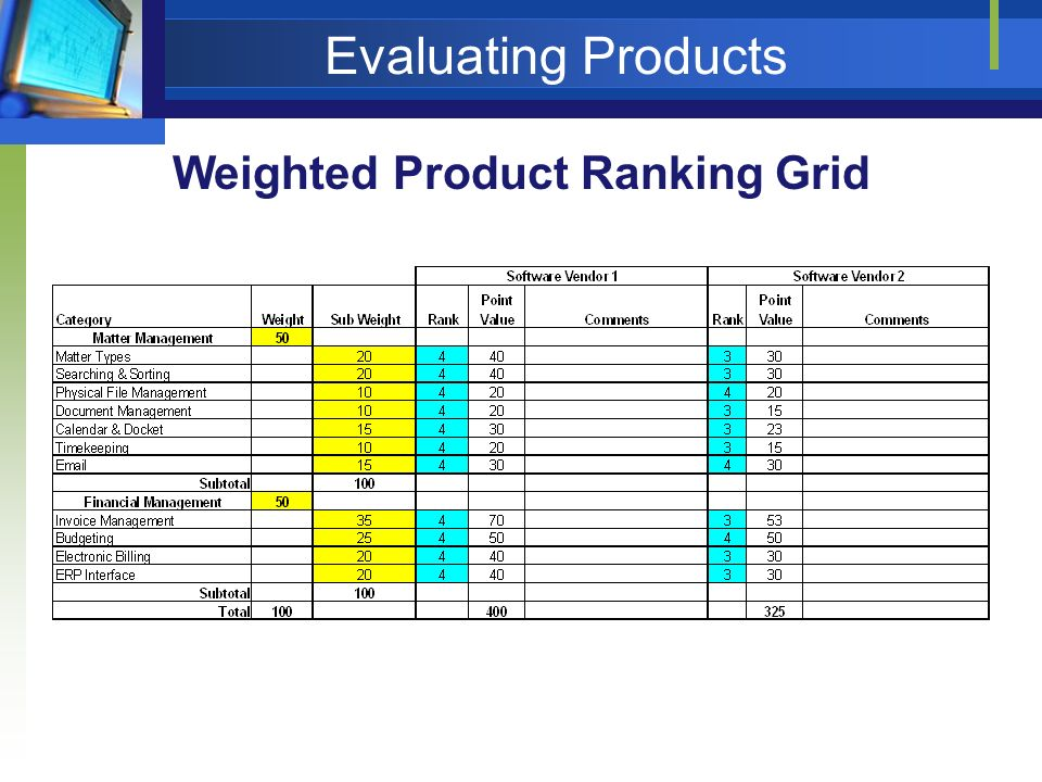 Weighted Product Ranking Grid