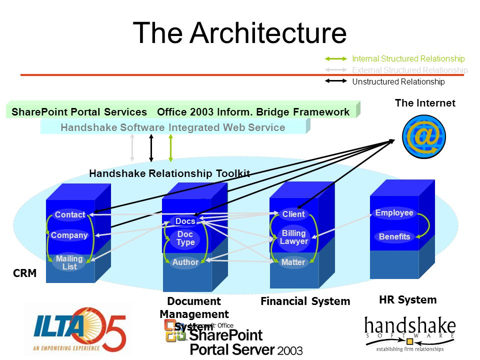 The Architecture The Internet