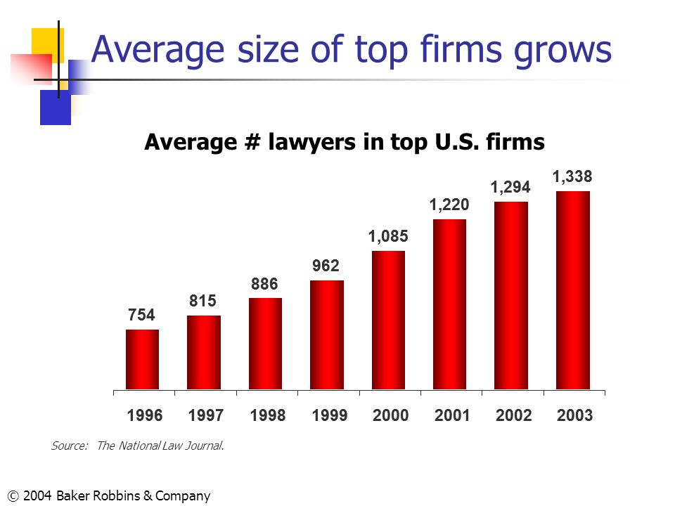 Average size of top firms grows