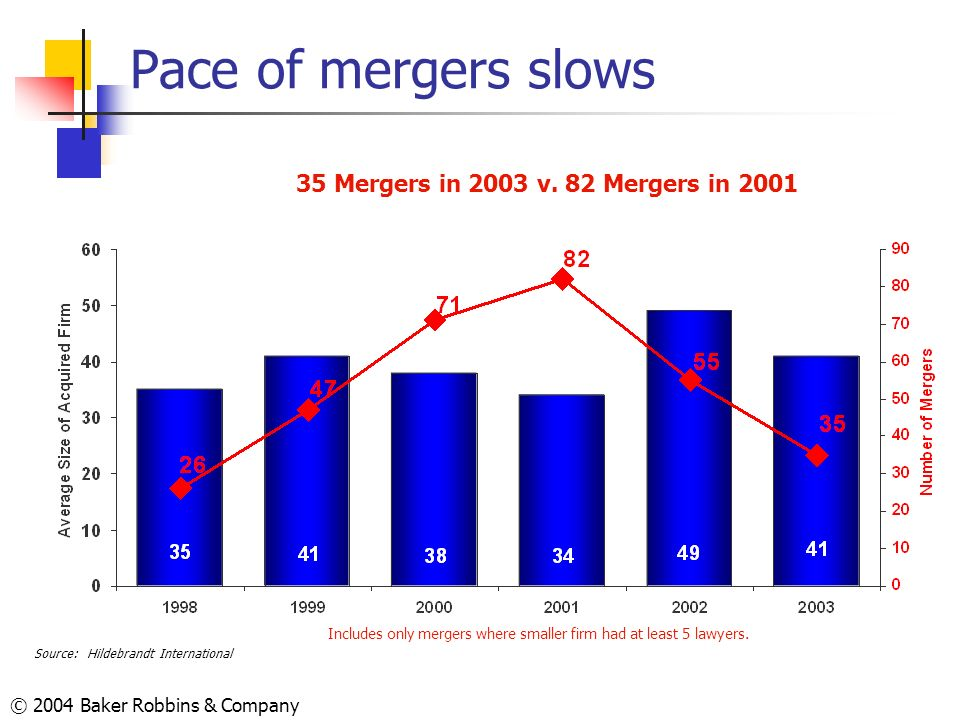 Pace of mergers slows 35 Mergers in 2003 v. 82 Mergers in 2001