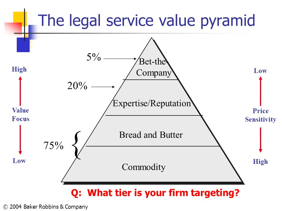 The legal service value pyramid