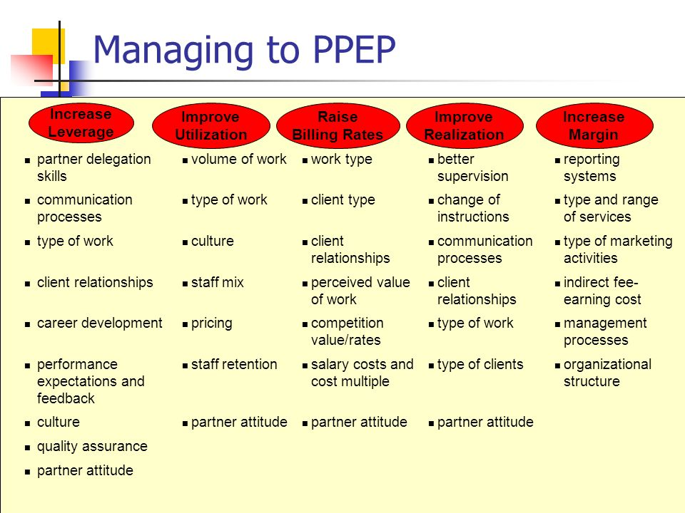 Managing to PPEP Increase Leverage Improve Utilization Raise