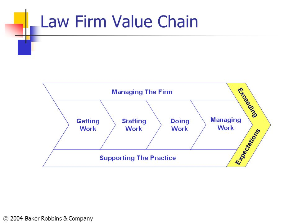 Law Firm Value Chain © 2004 Baker Robbins & Company