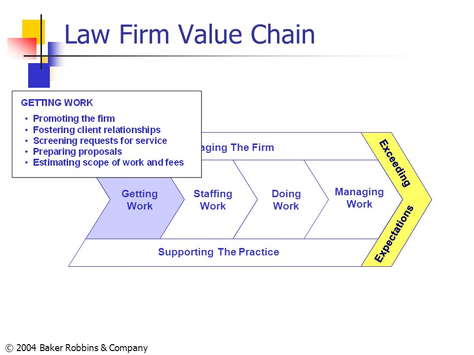 Law Firm Value Chain Supporting The Practice Managing The Firm Doing
