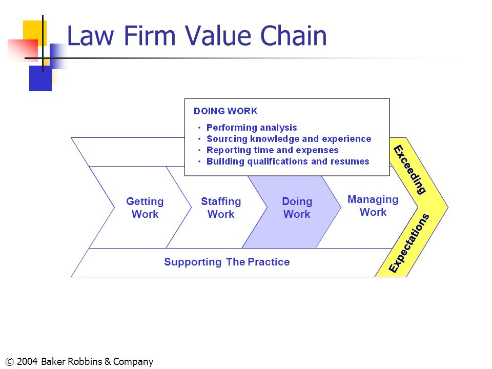 Law Firm Value Chain Exceeding Expectations Supporting The Practice