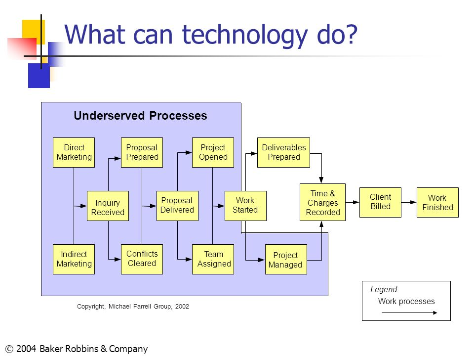 Underserved Processes