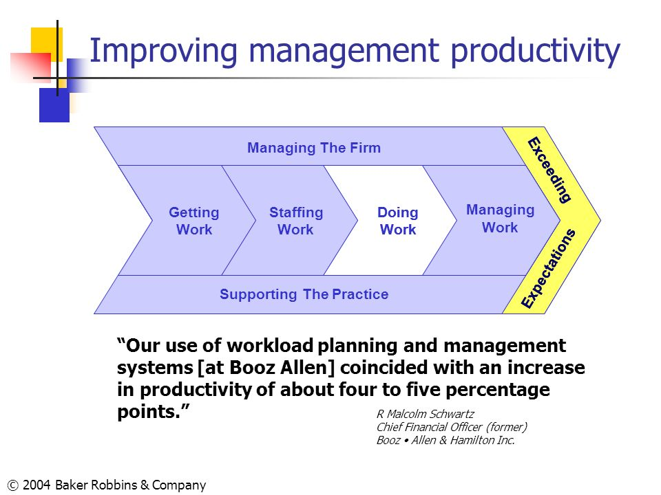 Improving management productivity