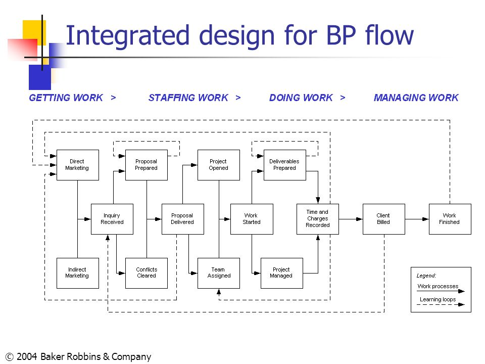 Integrated design for BP flow