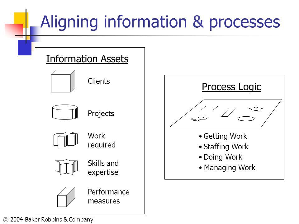 Aligning information & processes