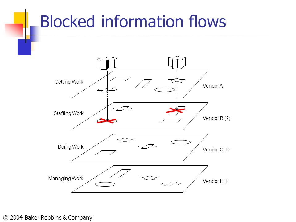 Blocked information flows