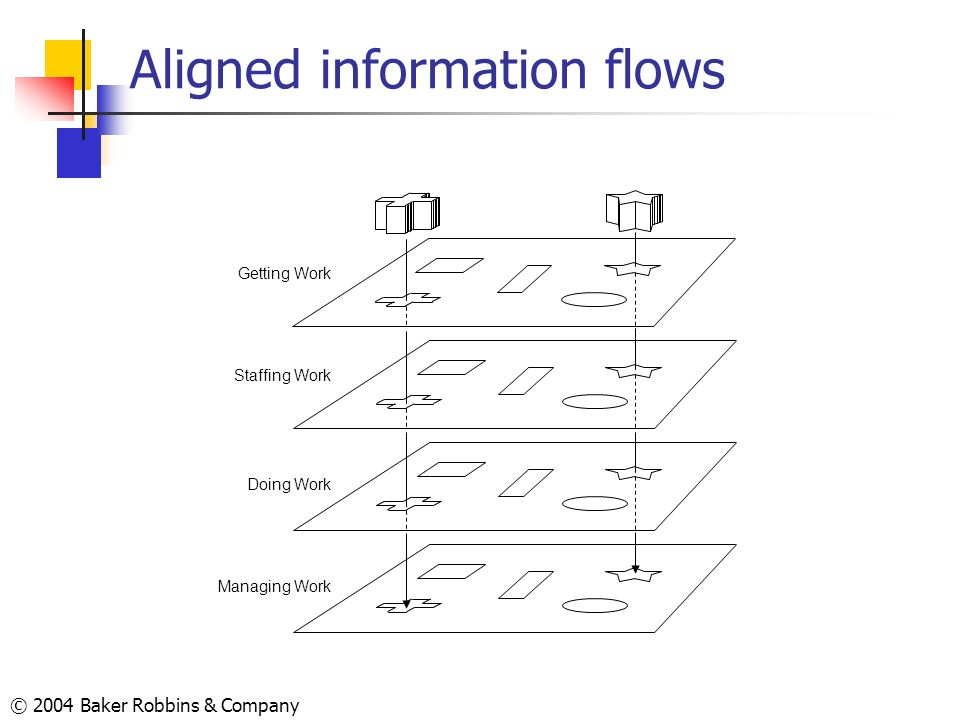 Aligned information flows