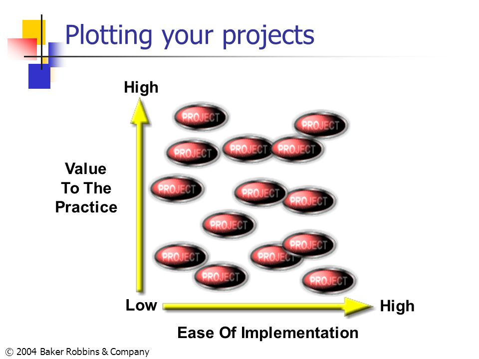 Plotting your projects