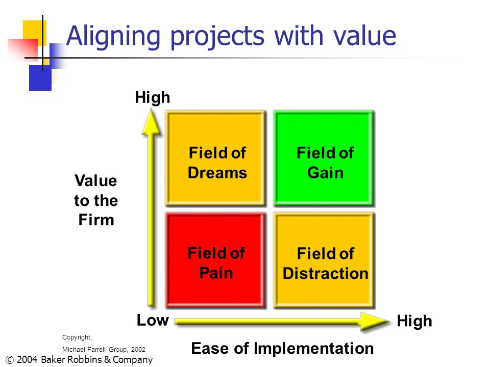 Aligning projects with value