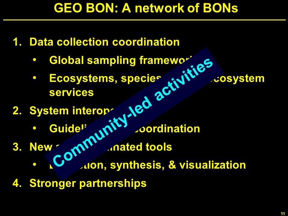 GEO BON: A network of BONs
