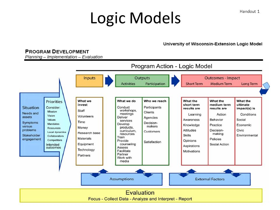 Logic Model Template Powerpoint