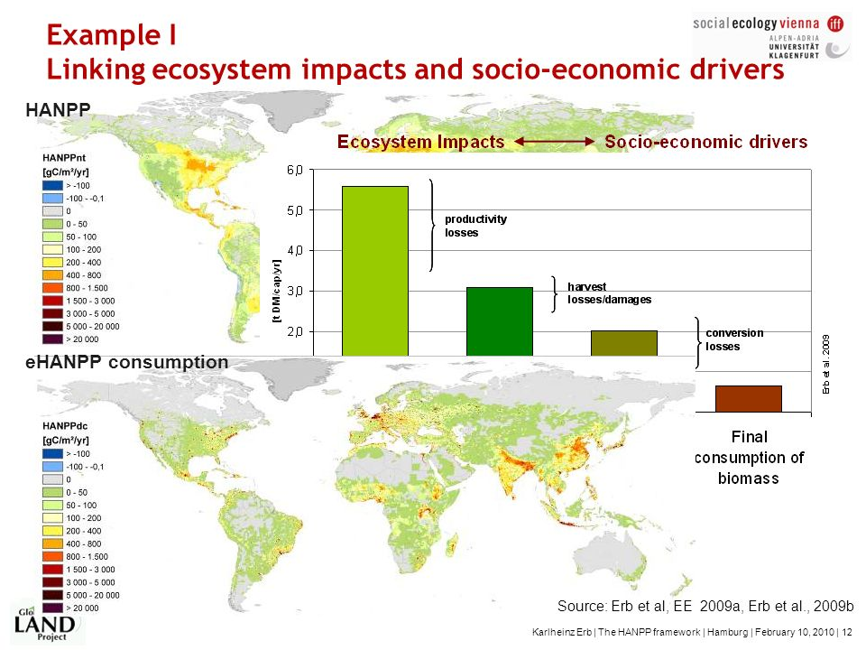 Example I Linking ecosystem impacts and socio-economic drivers