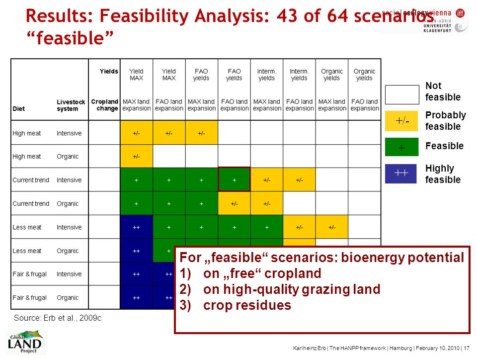 Results: Feasibility Analysis: 43 of 64 scenarios feasible