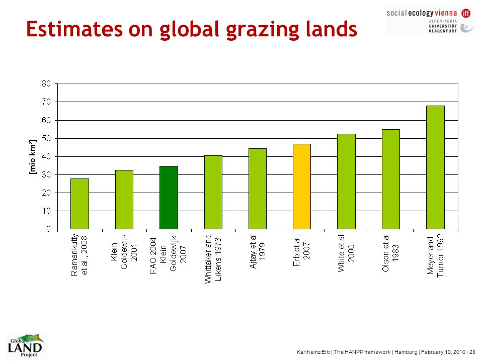 Estimates on global grazing lands