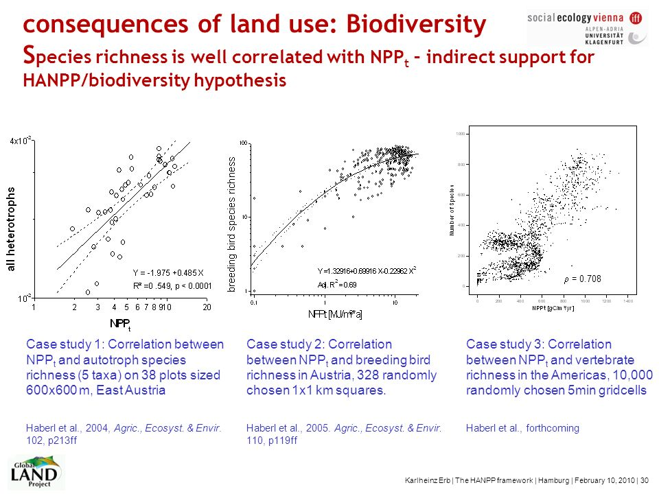 consequences of land use: Biodiversity Species richness is well correlated with NPPt – indirect support for HANPP/biodiversity hypothesis