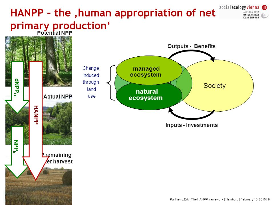 HANPP – the 'human appropriation of net primary production'