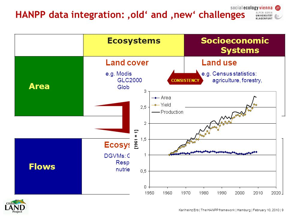 HANPP data integration: 'old' and 'new' challenges