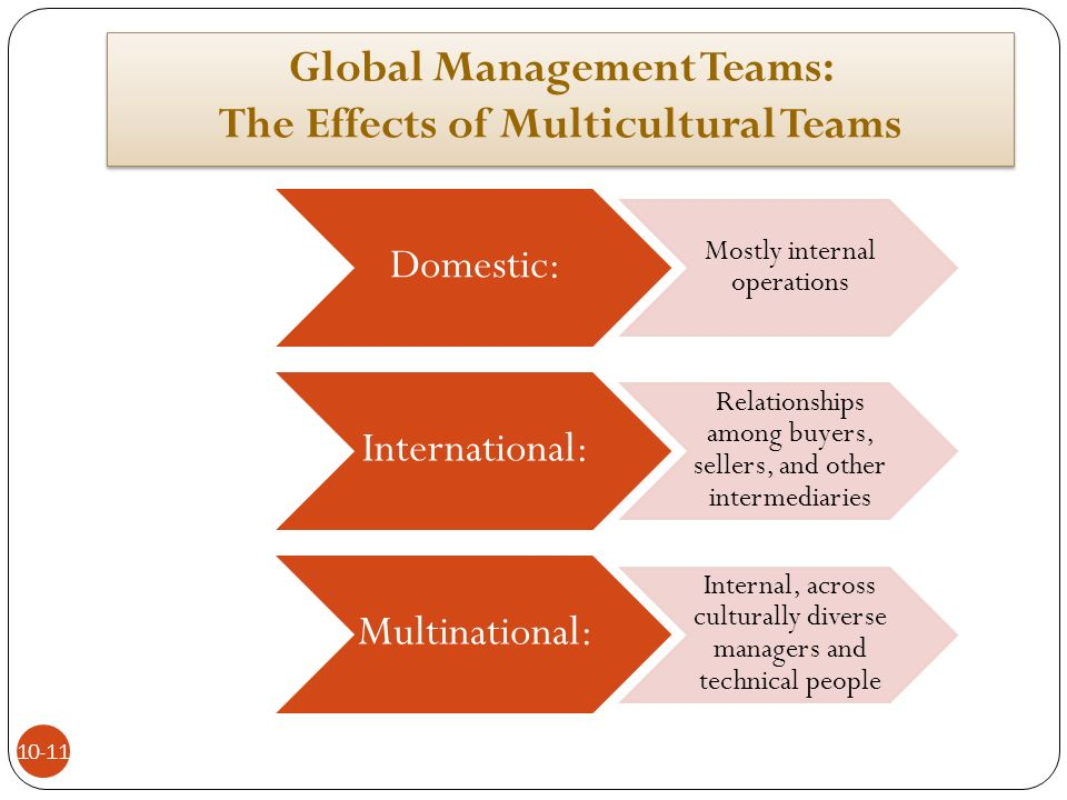 the potential and risks of multicultural teams They help their members see themselves and the host culture from outside their individual cultures diverse cultural back- grounds provide perspective and help the team, as a unit, to respond appropriately, reducing the risk of unnecessarily giving or taking offense multicultural teams, because of their diverse mix, may be.