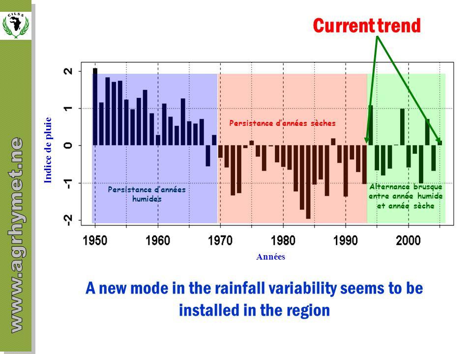 Alternance brusque entre année humide et année sèche