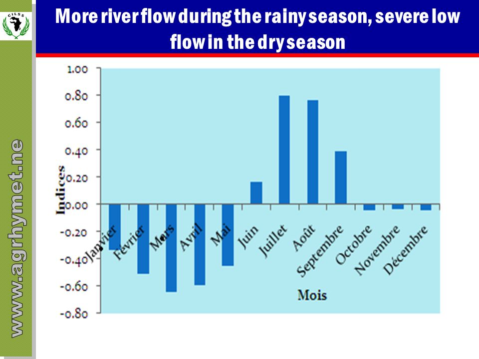 More river flow during the rainy season, severe low flow in the dry season
