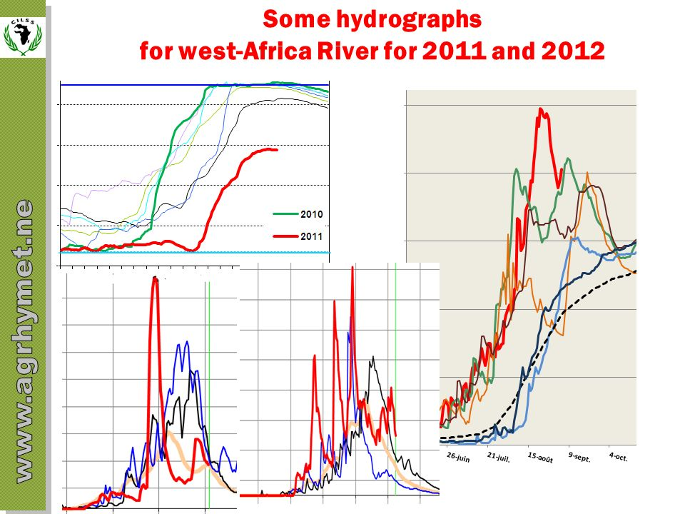 Some hydrographs for west-Africa River for 2011 and 2012