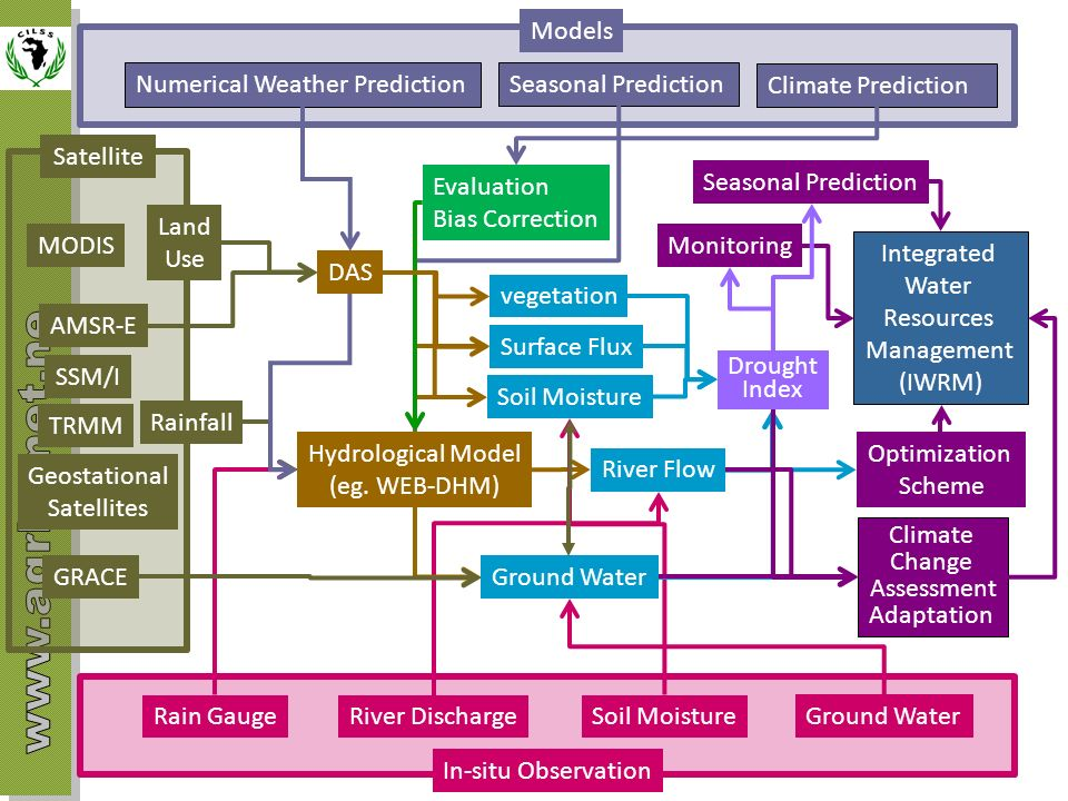 Numerical Weather Prediction Seasonal Prediction Climate Prediction