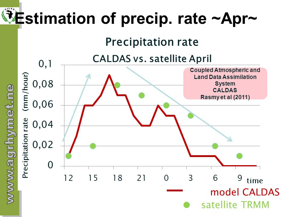 Estimation of precip. rate ~Apr~