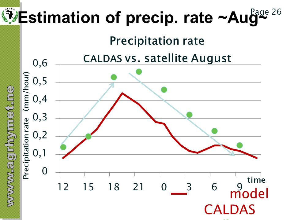Estimation of precip. rate ~Aug~