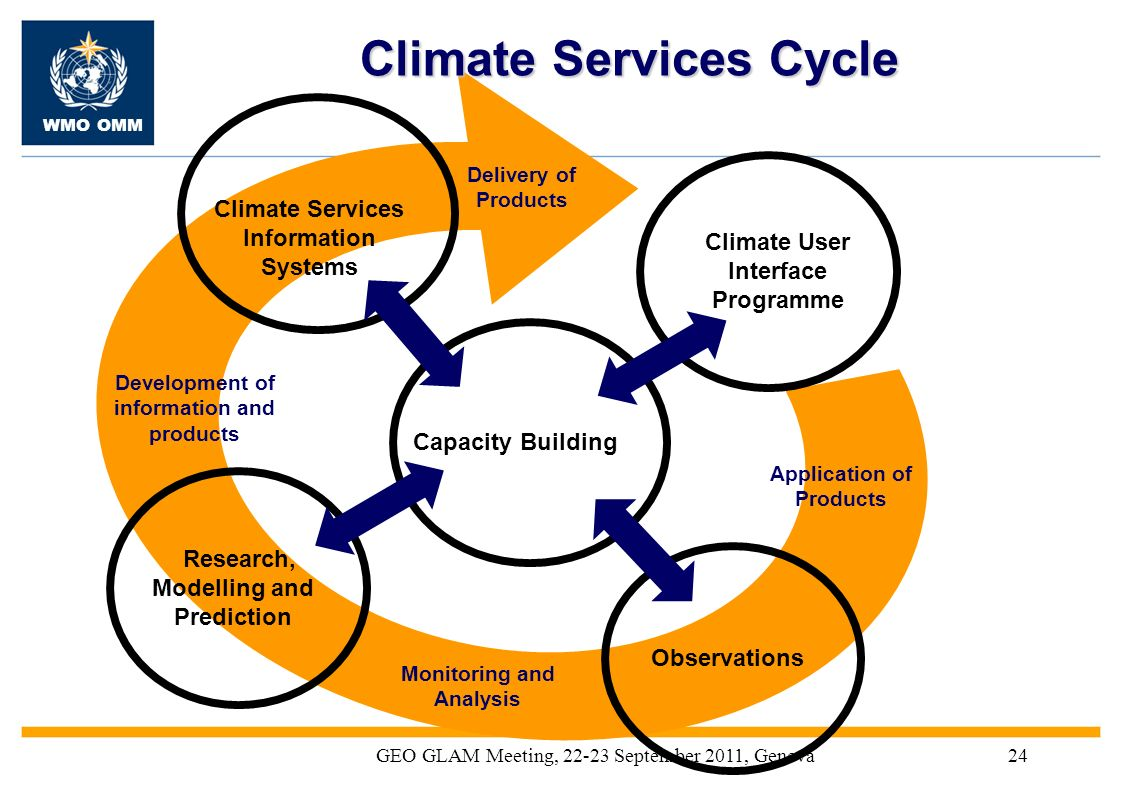 Climate Services Cycle