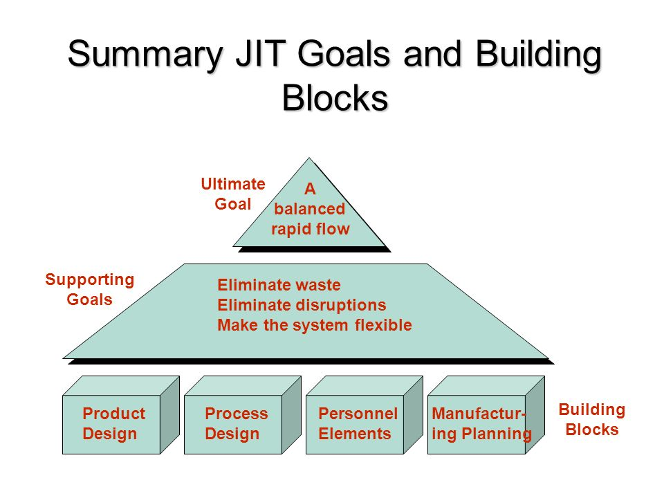 Jit and lean operations ppt video online download summary jit goals and building blocks ccuart Choice Image