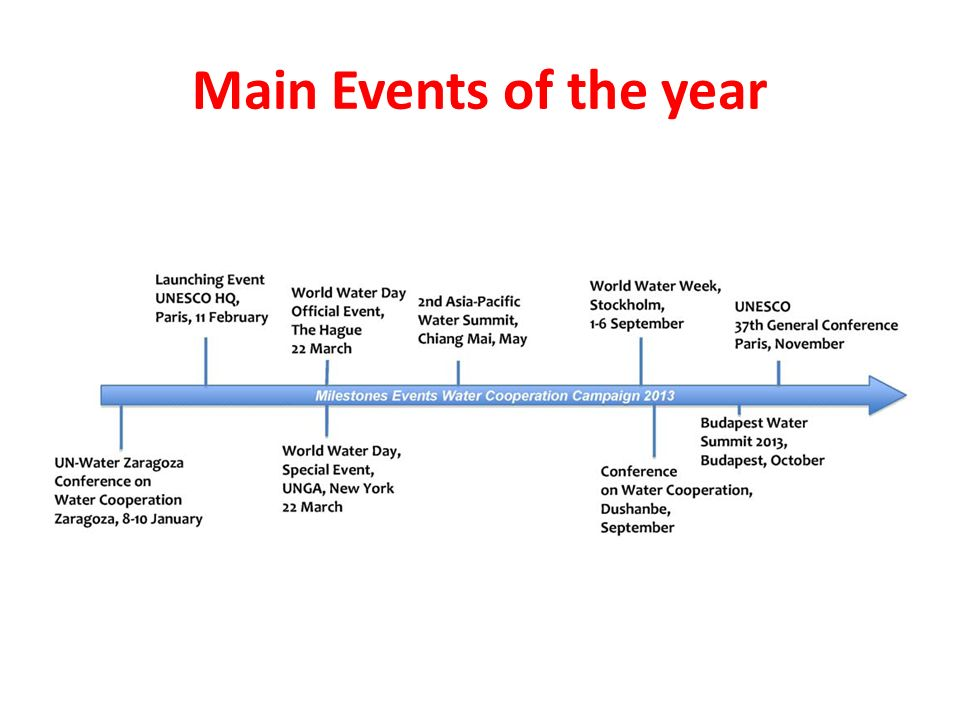 Main Events of the year