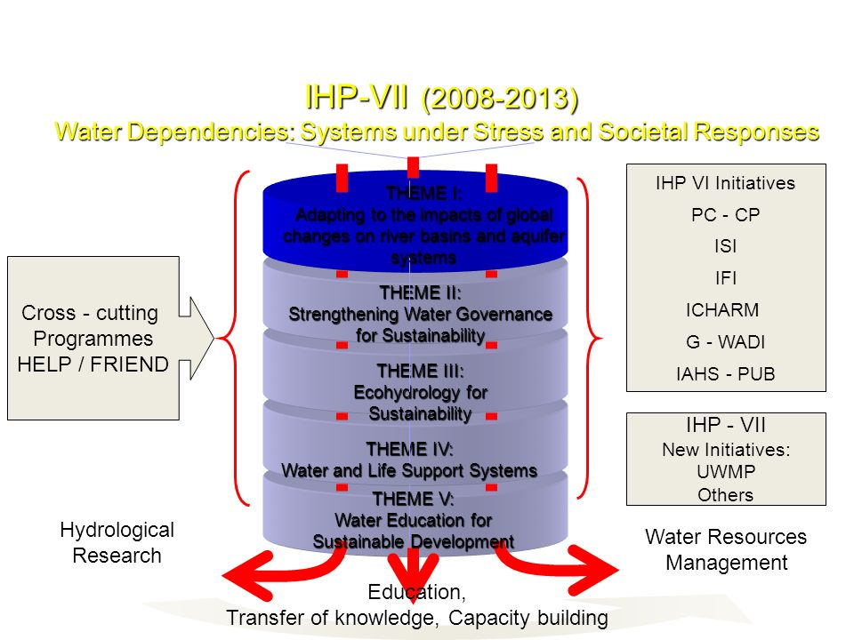 IHP-VII (2008-2013) Water Dependencies: Systems under Stress and Societal Responses. IHP VI Initiatives.