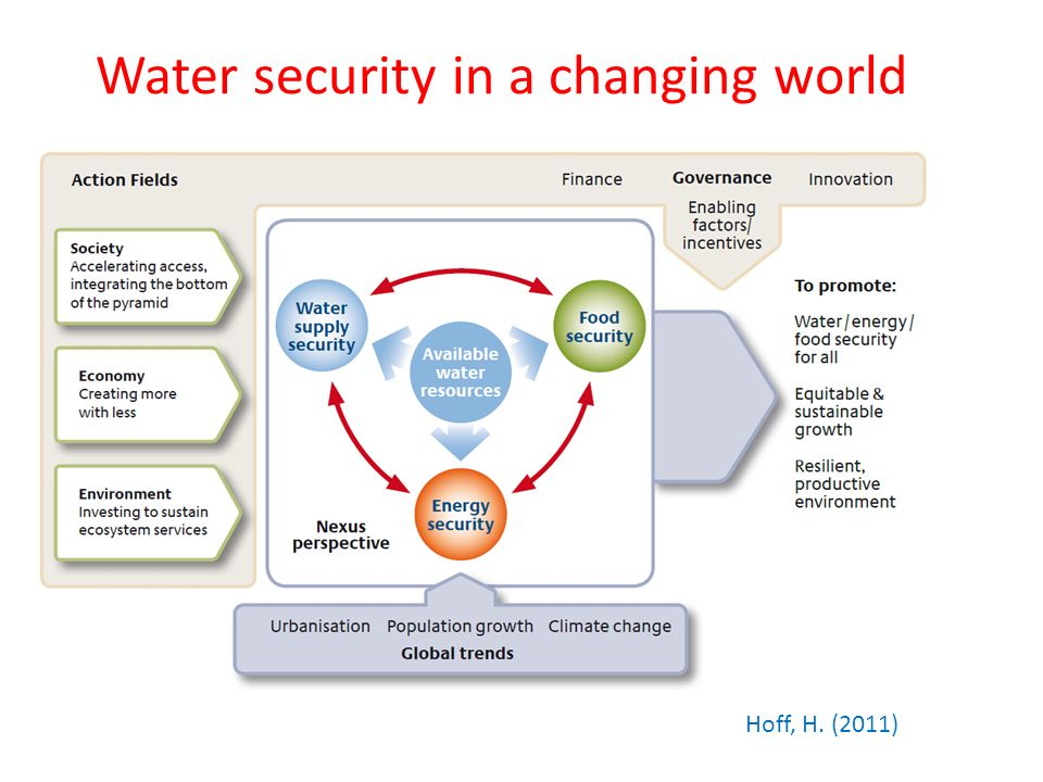 Water security in a changing world