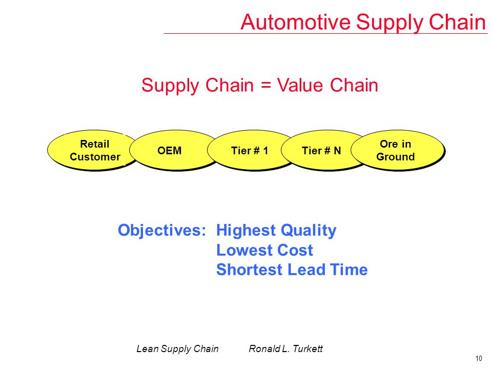 Lean Manufacturing Implementation Lean Supply Chain