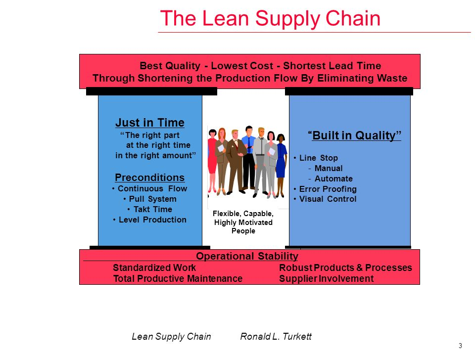 implementation of porters value chain and lean systems Lean supply chain management principles derive from basic lean principles • focus on the supplier network value stream • eliminate waste • synchronize flow • minimize both transaction and production costs • establish collaborative relationships while balancing cooperation and competition • ensure visibility and transparency • develop quick response capability.