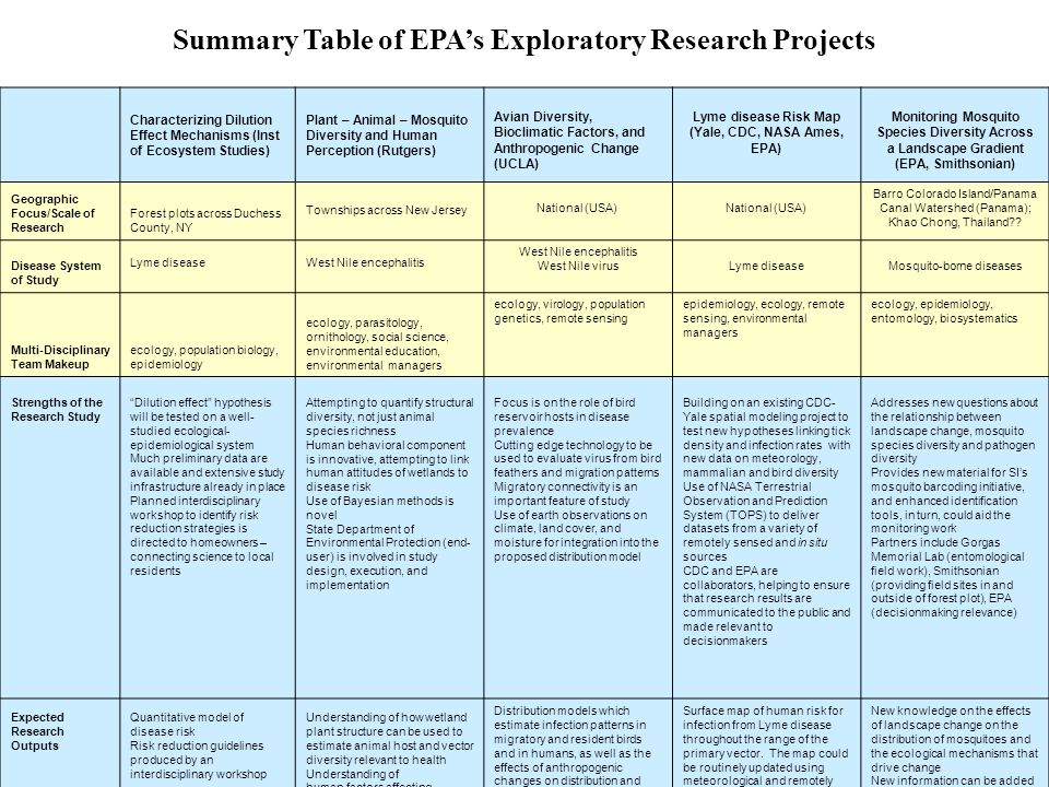 Summary Table of EPA's Exploratory Research Projects