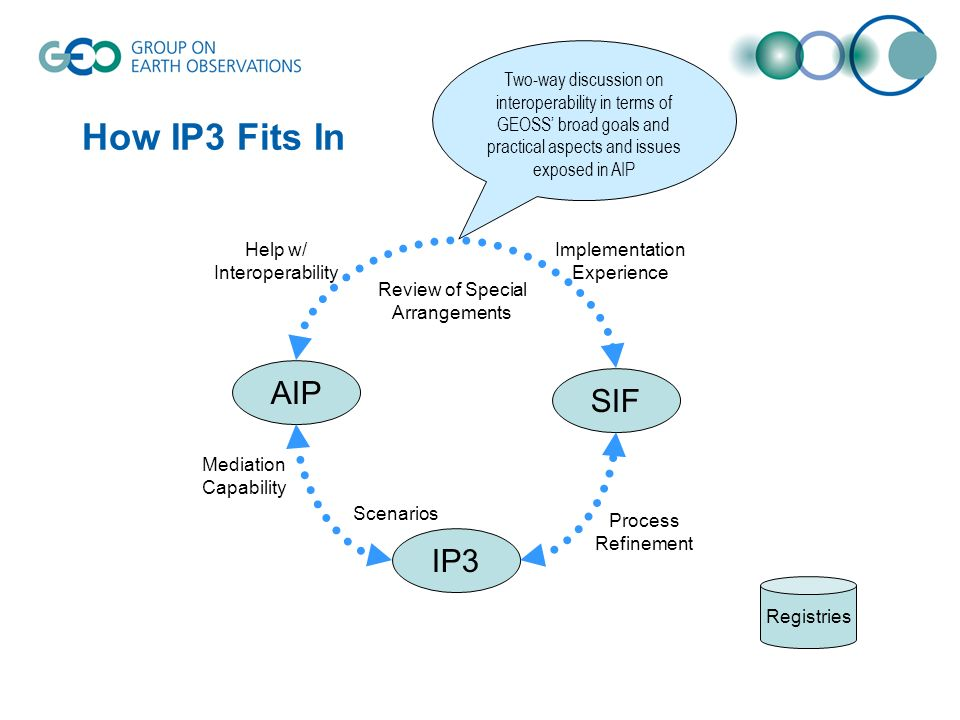 Two-way discussion on interoperability in terms of GEOSS' broad goals and practical aspects and issues exposed in AIP